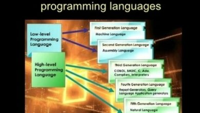 Photo of History Of Computer Programming Languages