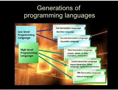 History of computer programming languages laughalaughi history of computer programming languages ccuart Image collections