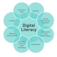 https://www.researchgate.net/profile/Kate_Shively/publication/328513105/figure/fig1/AS:685641662746627@1540481119993/Components-of-Digital-Literacy-The-eight-components-include-creativity-critical_Q640.jpg
